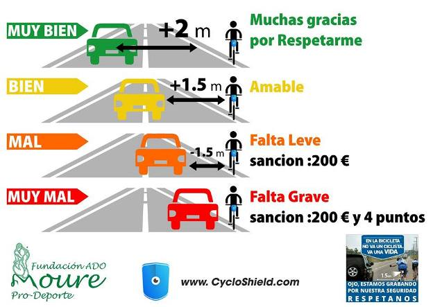 Distancias que deben respetar los automóviles al paso de los ciclistas