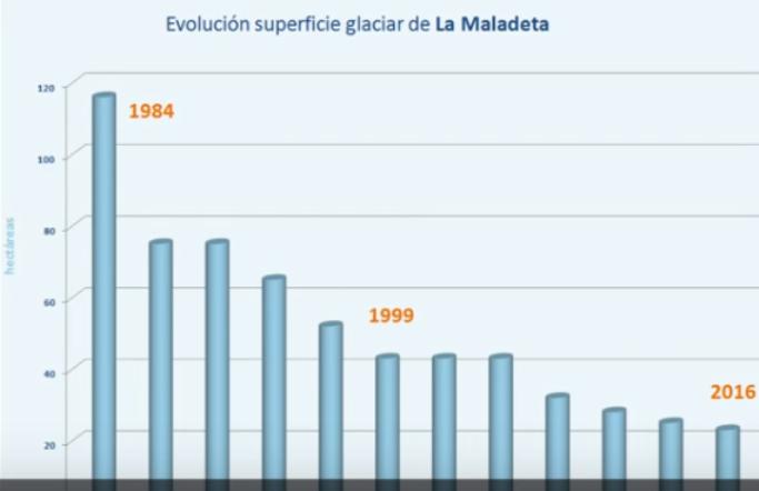 Evolución de La Maladeta a lo largo de los años