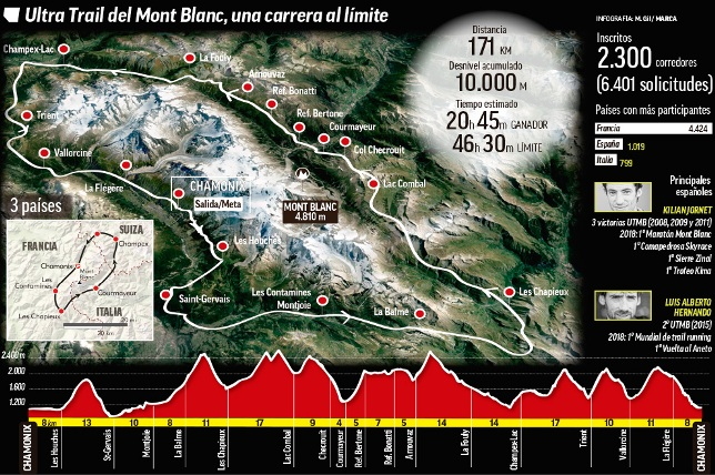 Utra Trail Mont Blanc
