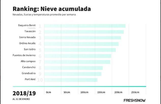 Ranking nieve acumulada en diversas estaciones